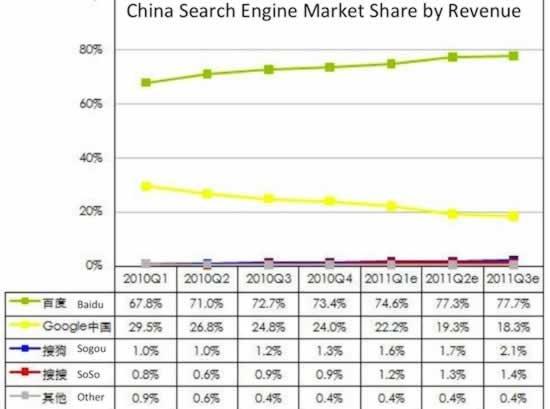 谷歌搜索市场份额从30%下降到18%